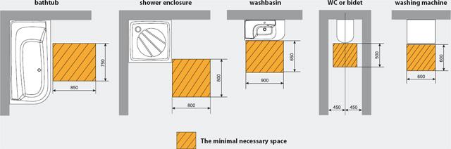Comment concevoir sa salle de bains ravak a s - Concevoir sa salle de bain ...